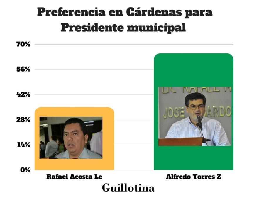 Preferencia en Cárdenas para Presidente municipal.jpg